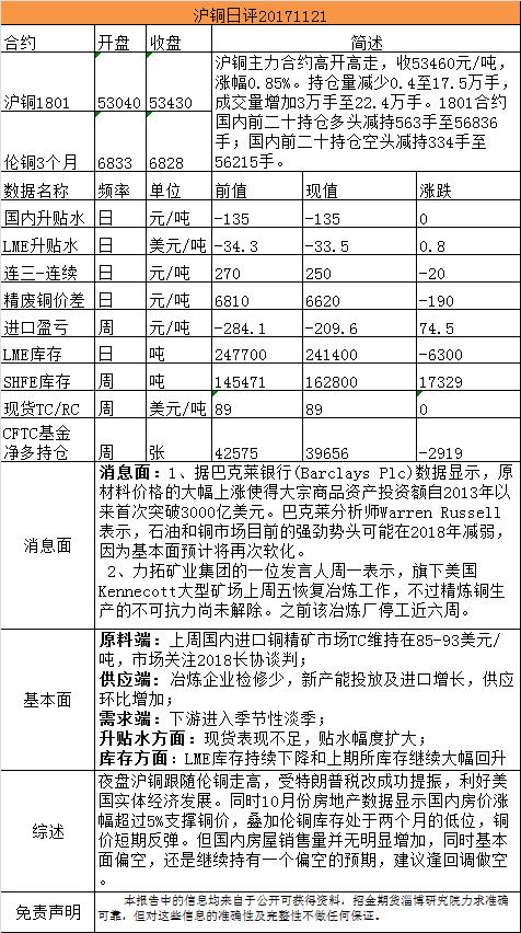 招金期货有色日评(20171121)