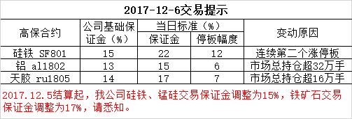 2017-12-6交易提示