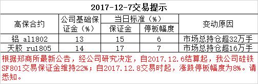 2017-12-7交易提示