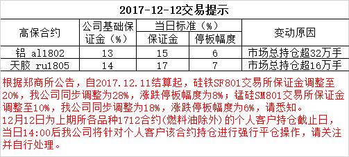 2017-12-12交易提示