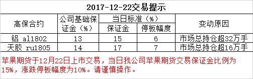 2017-12-22交易提示
