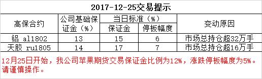 2017-12-25交易提示