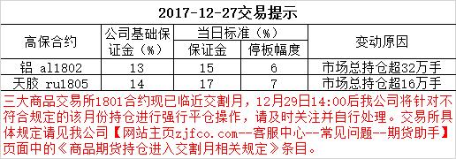 2017-12-27交易提示