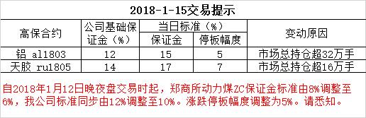 2018-1-15交易提示