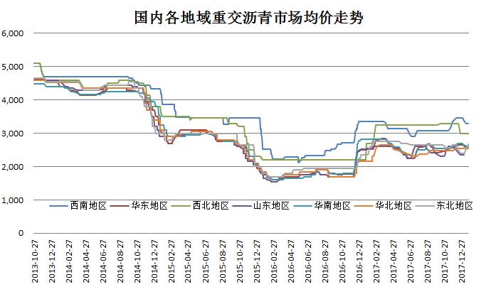 沥青全国现货价格走势(更新20180131)