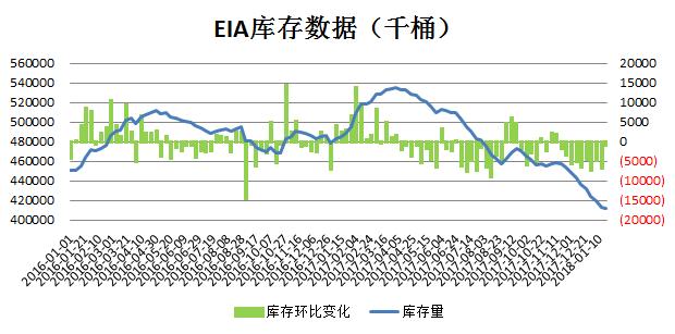 EIA原油库存走势(更新20180131)