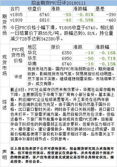 招金期货PVC日评(20180111)