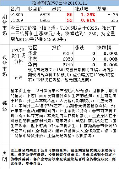 招金期货PVC日评(20180112)