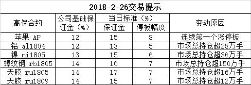 2018-2-26交易提示
