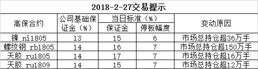 2018-2-27交易提示