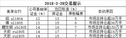 2018-2-28交易提示