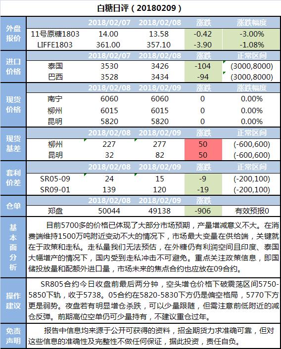 招金期货白糖日评(20180209)
