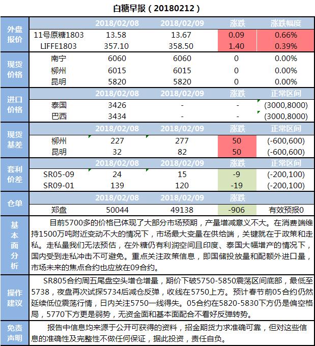 招金期货白糖早报(20180212)