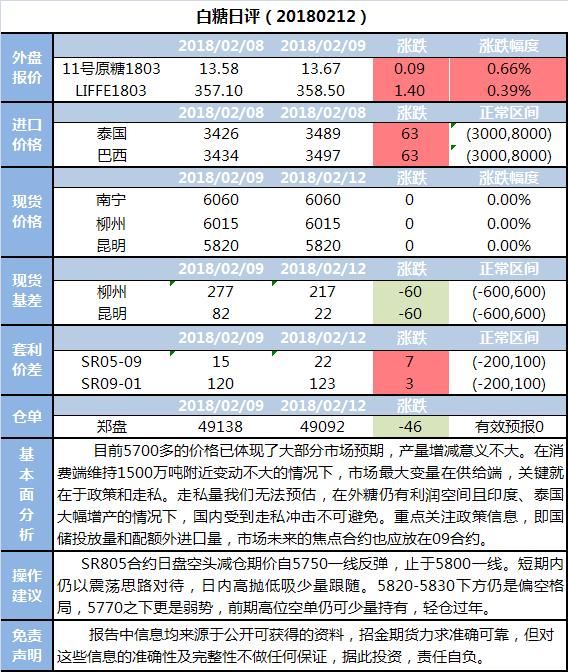 招金期货白糖日评(20180212)