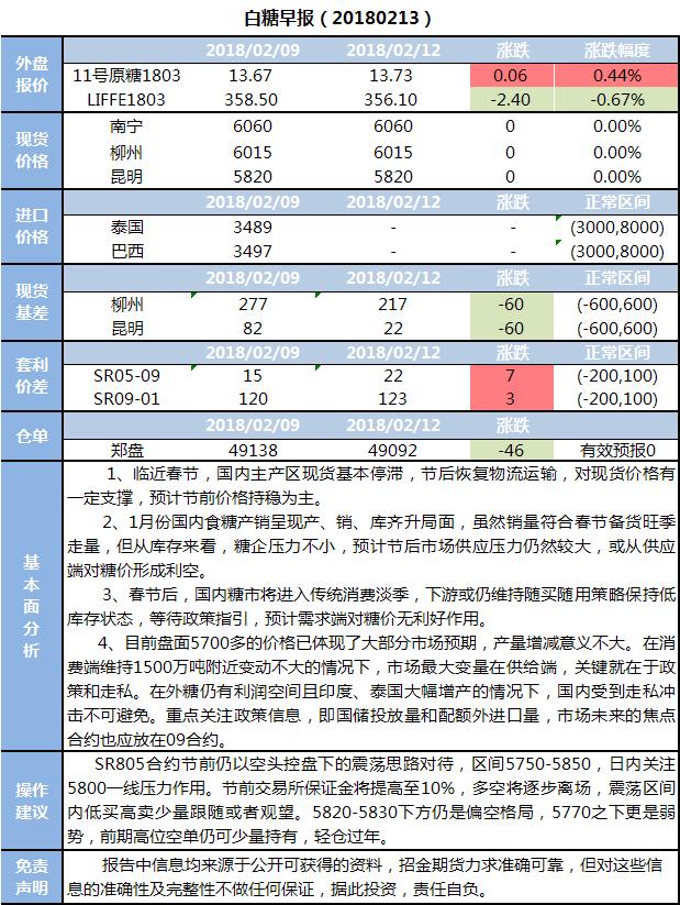 招金期货白糖早报(20180213)