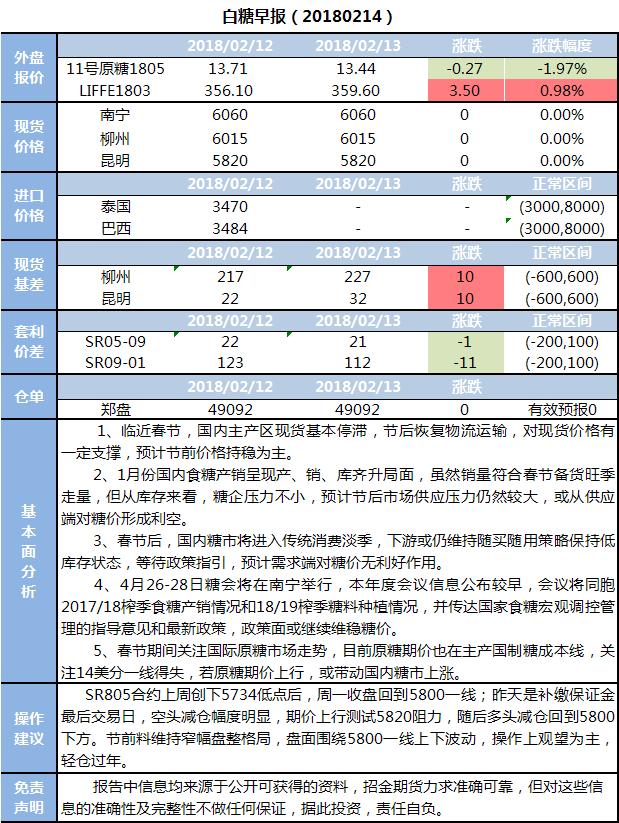 招金期货白糖早报(20180214)