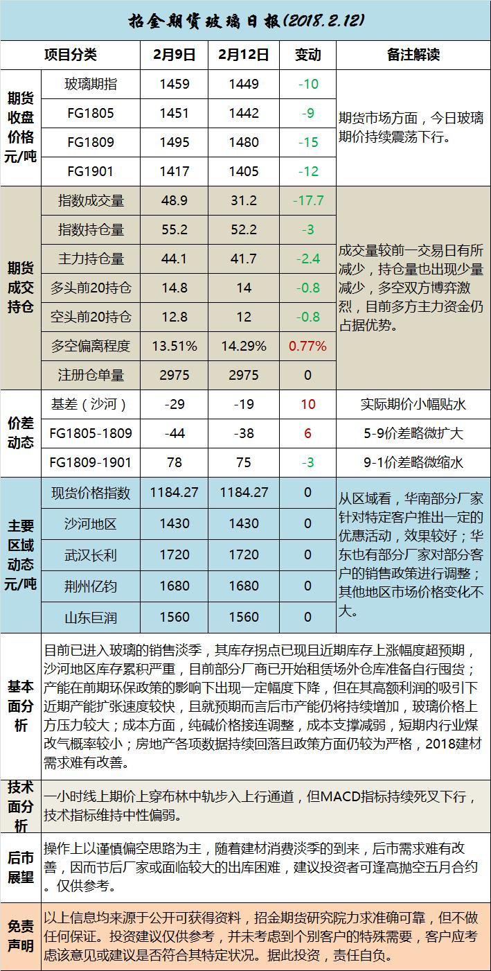 招金期货玻璃日评(20180212)