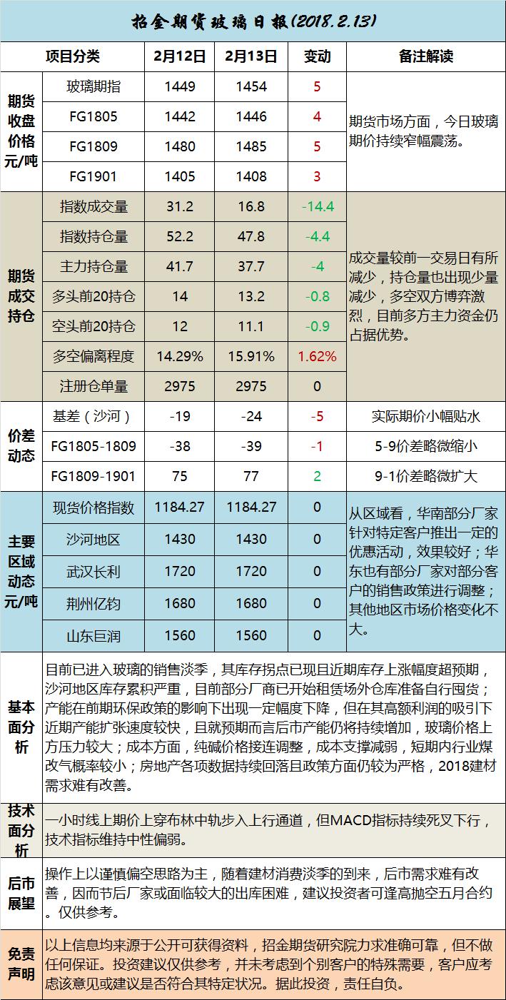 招金期货玻璃日评(20180213)