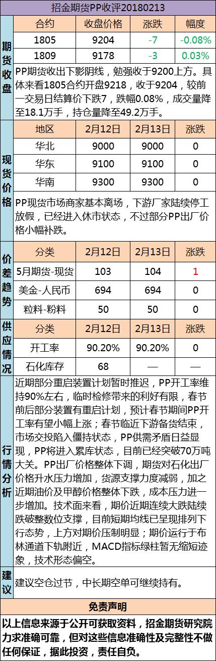 招金期货PP日评(20180213)