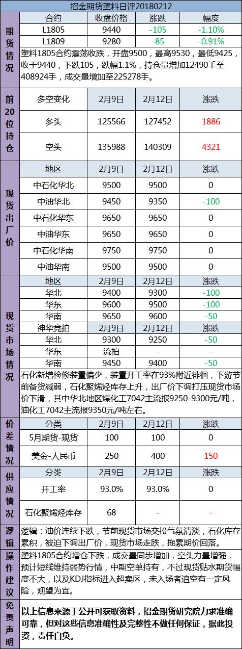 招金期货塑料日评(20180212)