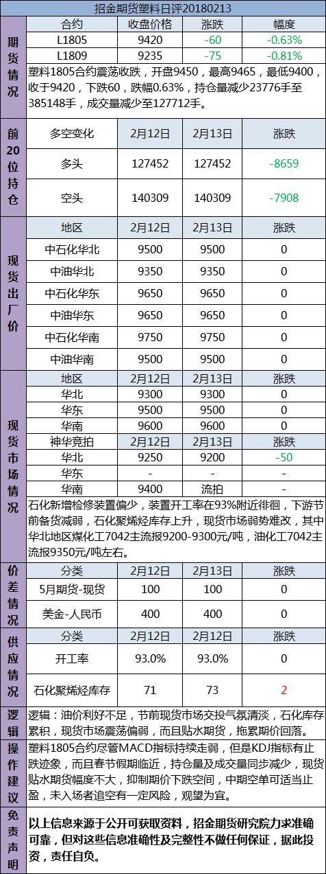招金期货塑料日评(20180213)