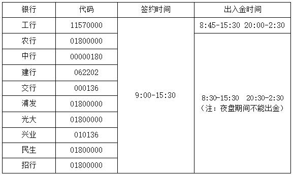 银期转账流程介绍