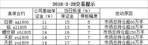2018-3-28交易提示