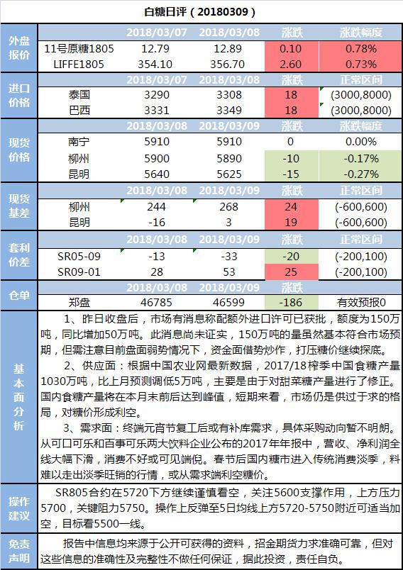 招金期货白糖日评(20180309)