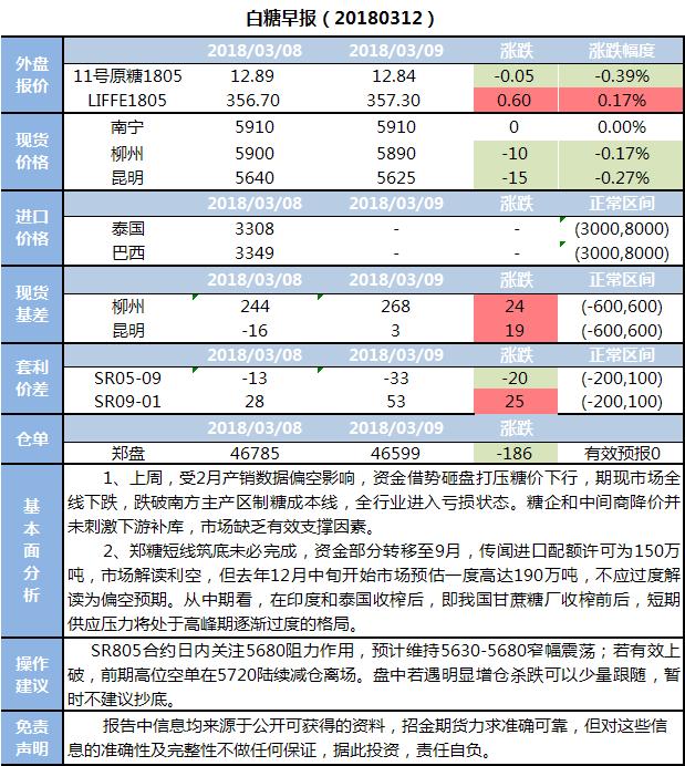 招金期货白糖早报(20180312)