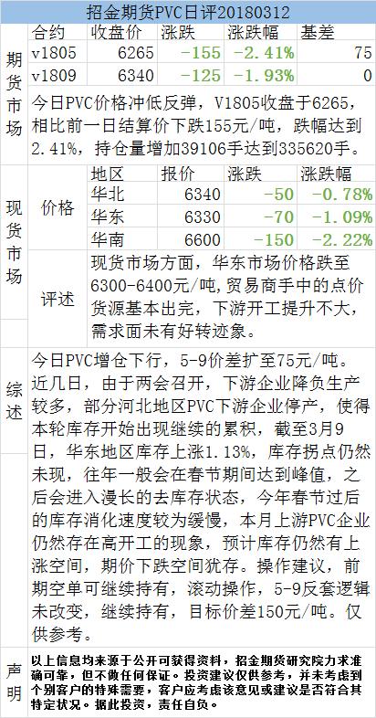 招金期货PVC日评(20180312)