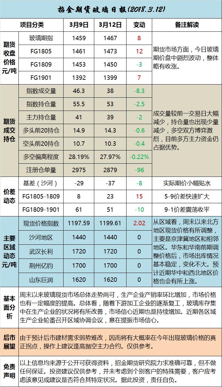 招金期货玻璃日评 (20180312)