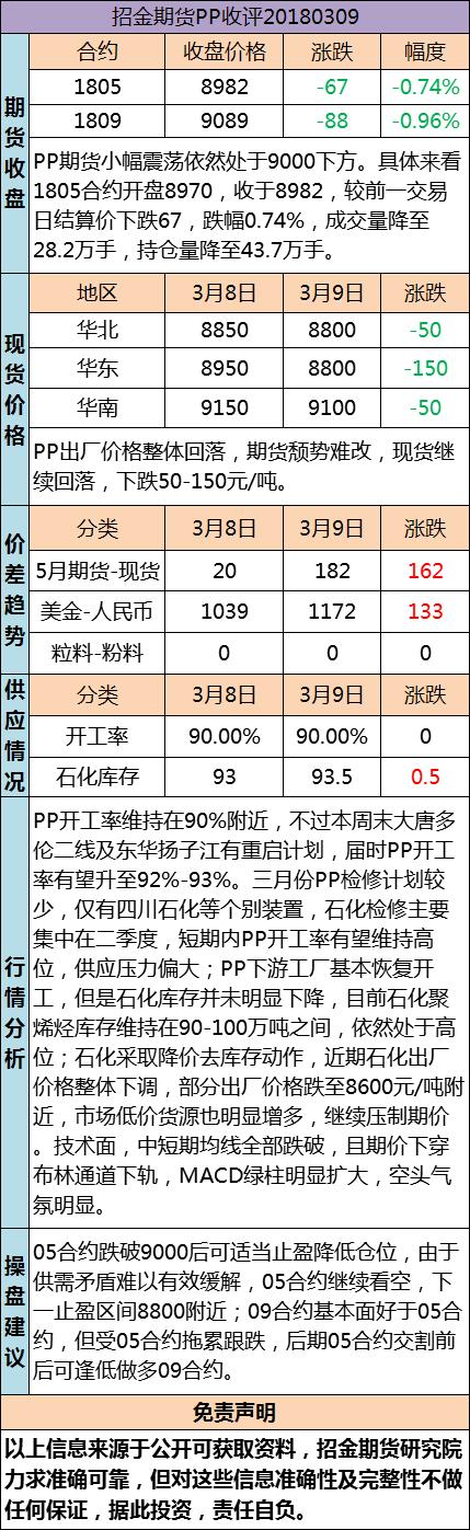 招金期货PP日评(20180309)