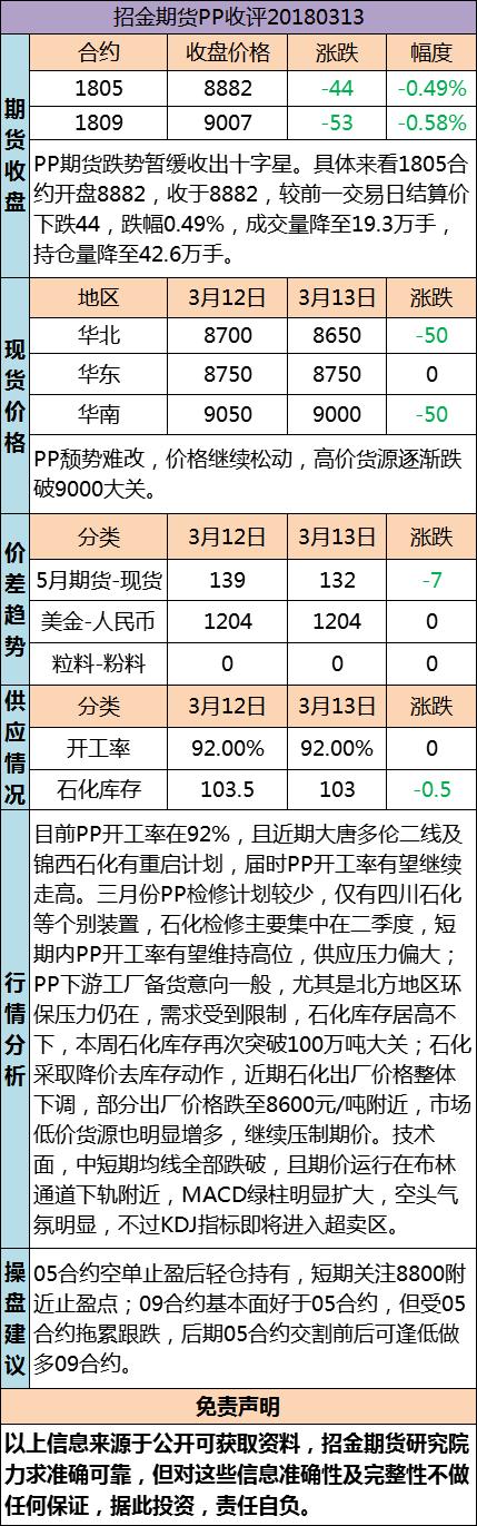 招金期货PP日评(20180313)