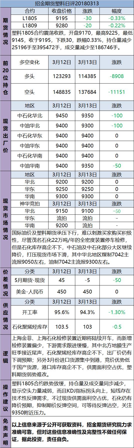 招金期货塑料日评(20180313)