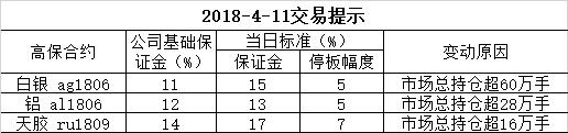 2018-4-11交易提示
