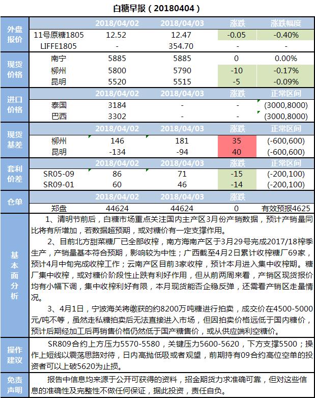 招金期货白糖早报(20180404)