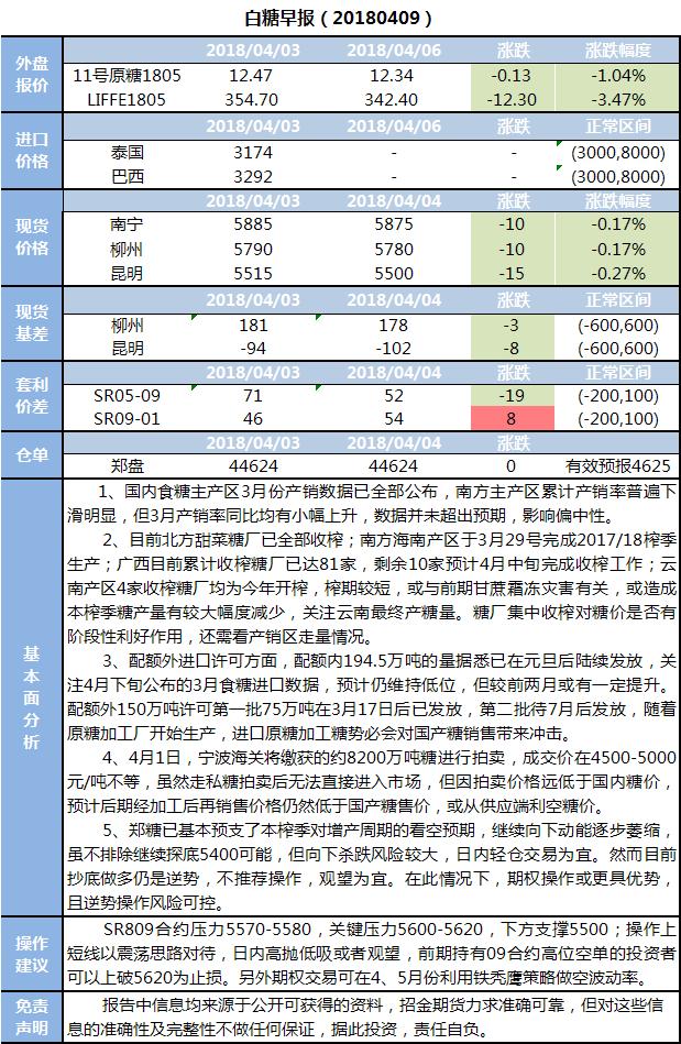 招金期货白糖早报(20180409)