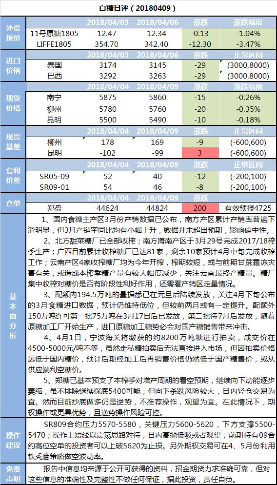 招金期货白糖日评(20180409)