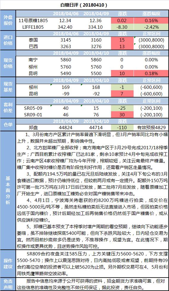 招金期货白糖日评(20180410)