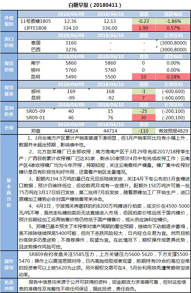 招金期货白糖早报(20180411)