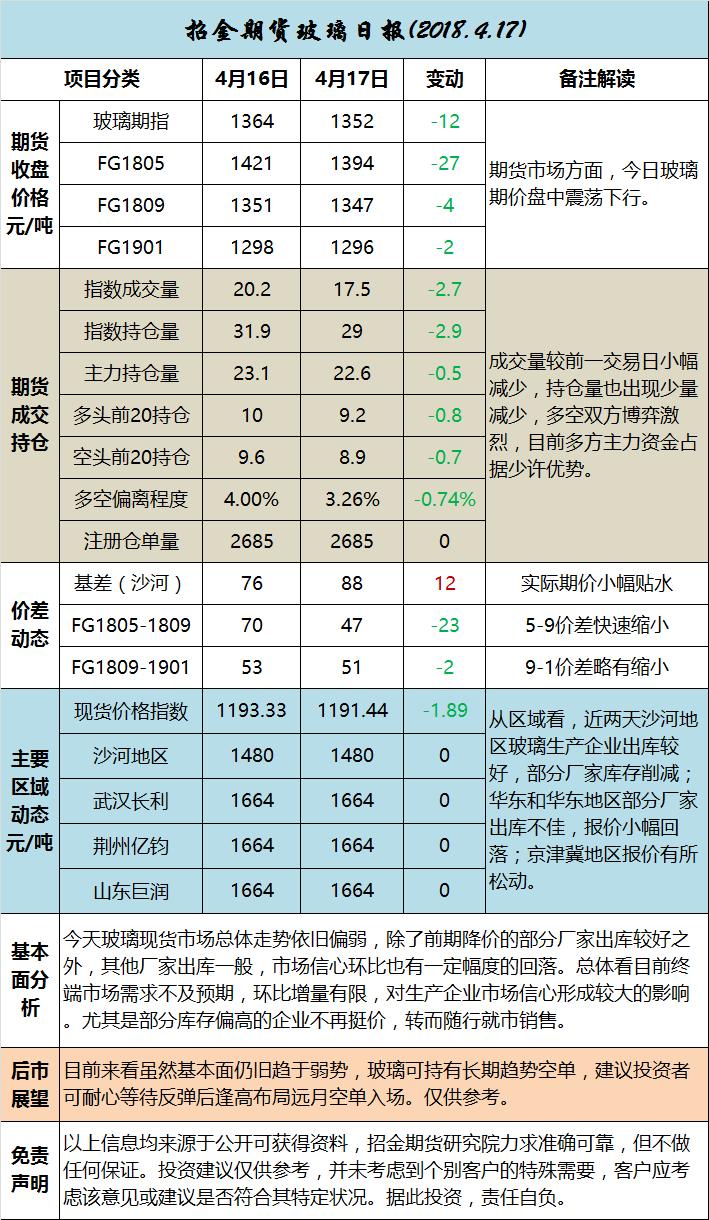 招金期货玻璃日评(20170417)