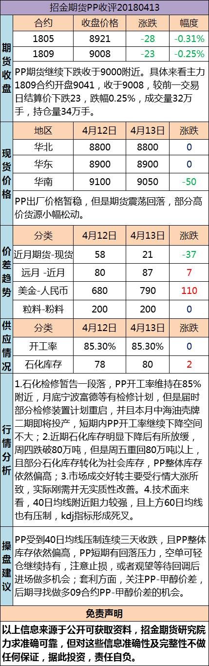 招金期货PP日评(20180413)