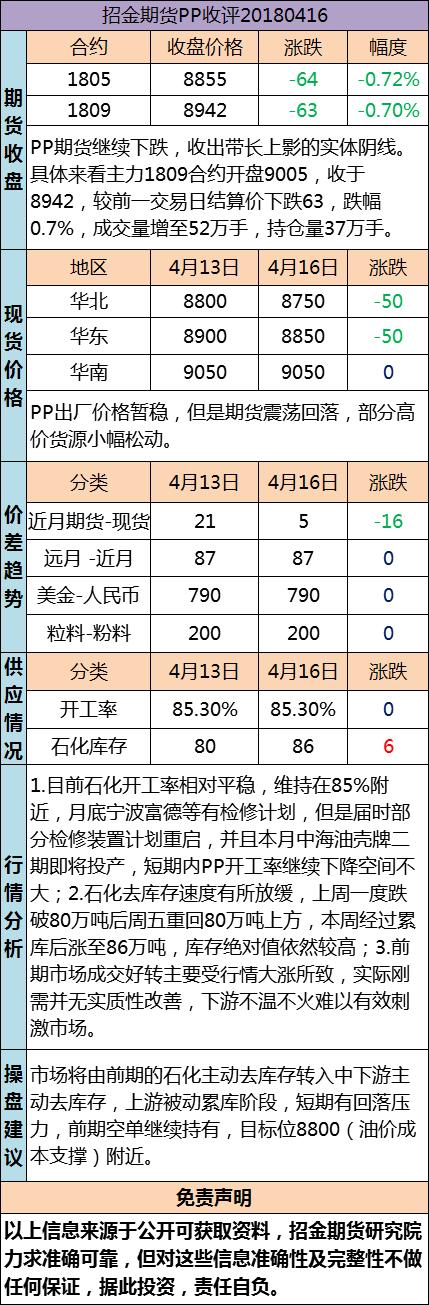 招金期货PP日评(20180416)