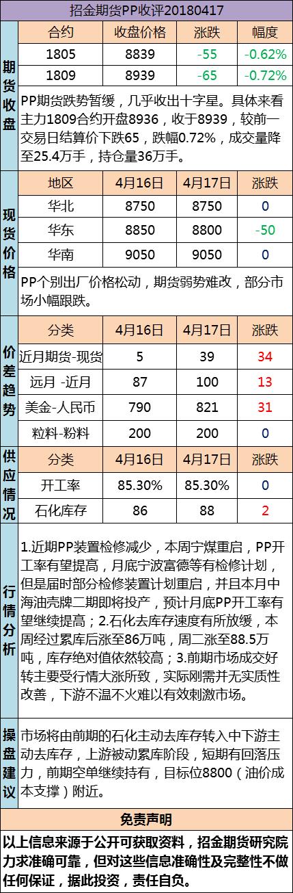 招金期货PP日评(20180417)