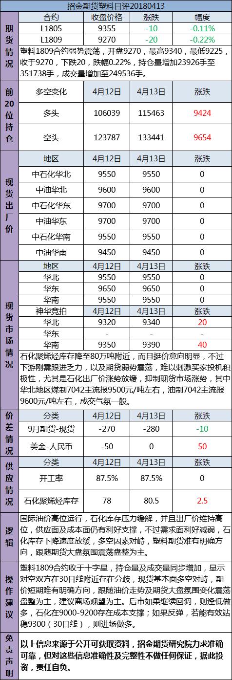 招金期货塑料日评(20180413)