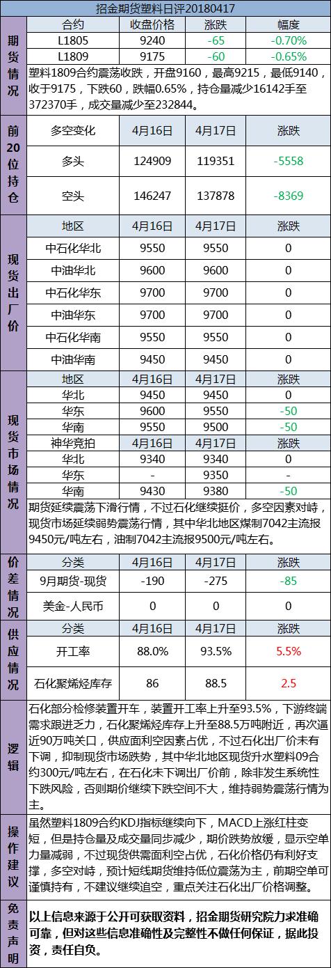 招金期货塑料日评(20180417)