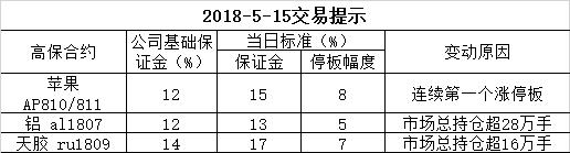 2018-5-15交易提示