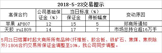 2018-5-23交易提示