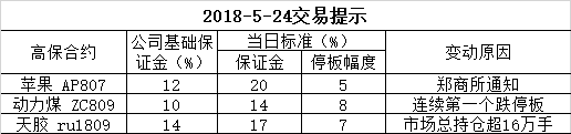 2018-5-24交易提示