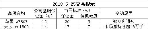 2018-5-25交易提示
